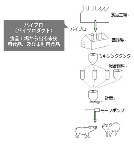 養豚業向けバイプロ(未使用食品)フィーディングの取り組み