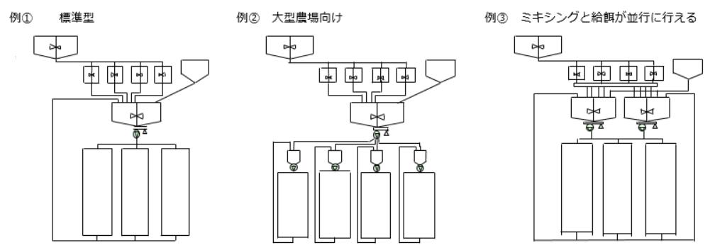 養豚業向けバイプロ(未使用食品)フィーディングシステム