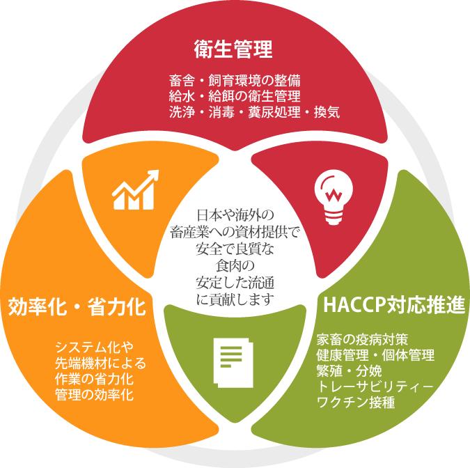 畜産業・養豚業の衛生管理とHACCP対応、省力化効率化のために