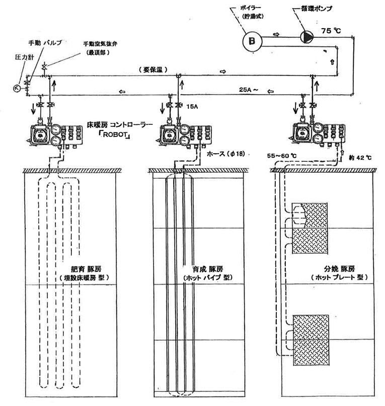 SLAATS社製豚舎用床暖房コントローラー「ロボット」システム豚舎設計事例